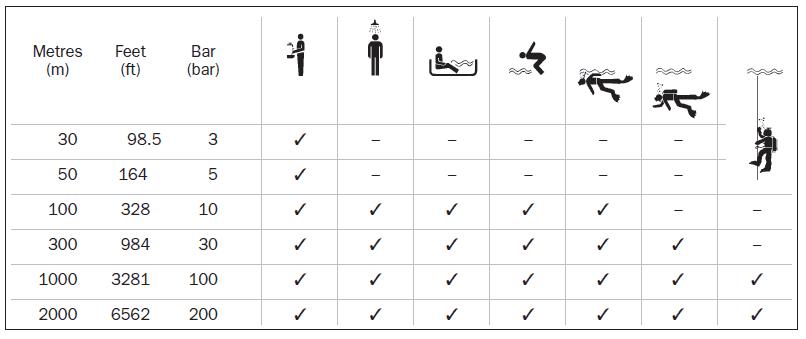 vode-odolnost-tabulka.png